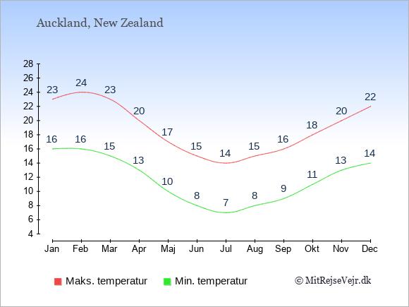 Gennemsnitlige temperaturer i  Auckland -nat og dag: Januar 16,23. Februar 16,24. Marts 15,23. April 13,20. Maj 10,17. Juni 8,15. Juli 7,14. August 8,15. September 9,16. Oktober 11,18. November 13,20. December 14,22.