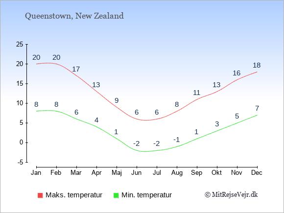 Gennemsnitlige temperaturer i Queenstown -nat og dag: Januar 8;20. Februar 8;20. Marts 6;17. April 4;13. Maj 1;9. Juni -2;6. Juli -2;6. August -1;8. September 1;11. Oktober 3;13. November 5;16. December 7;18.