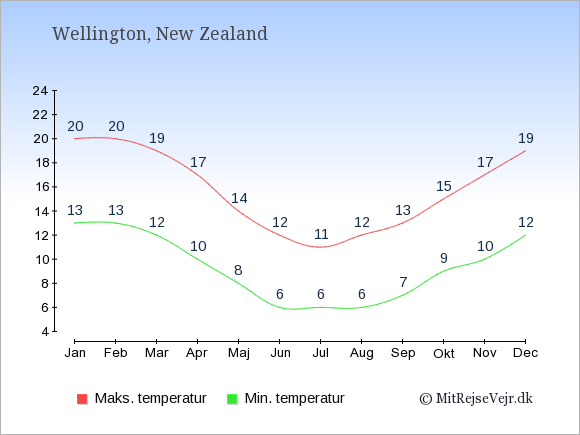Gennemsnitlige temperaturer i New Zealand -nat og dag: Januar 13;20. Februar 13;20. Marts 12;19. April 10;17. Maj 8;14. Juni 6;12. Juli 6;11. August 6;12. September 7;13. Oktober 9;15. November 10;17. December 12;19.