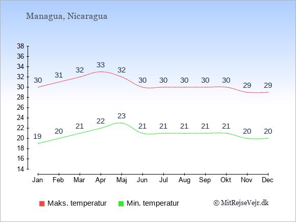 Gennemsnitlige temperaturer i Nicaragua -nat og dag: Januar 19;30. Februar 20;31. Marts 21;32. April 22;33. Maj 23;32. Juni 21;30. Juli 21;30. August 21;30. September 21;30. Oktober 21;30. November 20;29. December 20;29.