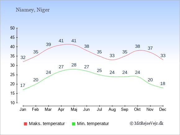 Temperaturer i Niger -dag og nat.