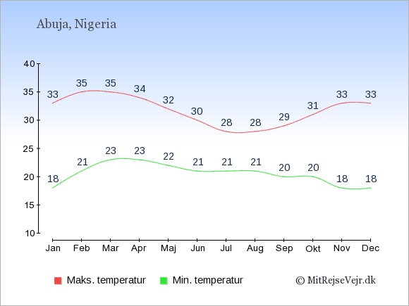 Gennemsnitlige temperaturer i Nigeria -nat og dag: Januar 18;33. Februar 21;35. Marts 23;35. April 23;34. Maj 22;32. Juni 21;30. Juli 21;28. August 21;28. September 20;29. Oktober 20;31. November 18;33. December 18;33.