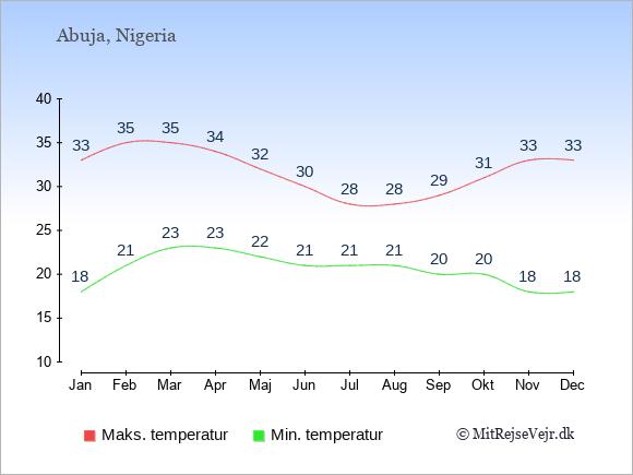 Gennemsnitlige temperaturer i Nigeria -nat og dag: Januar 18;33. Februar 21;35. Marts 23;35. April 23;34. Maj 22;32. Juni 21;30. Juli 21;28. August 21;28. September 20;29. Oktober 20;31. November 18;33. December 18;33.