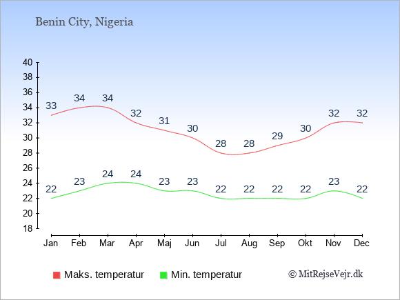 Gennemsnitlige temperaturer i Benin City -nat og dag: Januar 22;33. Februar 23;34. Marts 24;34. April 24;32. Maj 23;31. Juni 23;30. Juli 22;28. August 22;28. September 22;29. Oktober 22;30. November 23;32. December 22;32.