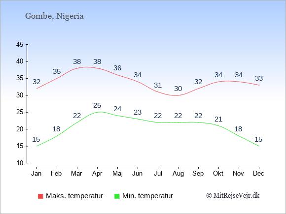Gennemsnitlige temperaturer i Gombe -nat og dag: Januar 15;32. Februar 18;35. Marts 22;38. April 25;38. Maj 24;36. Juni 23;34. Juli 22;31. August 22;30. September 22;32. Oktober 21;34. November 18;34. December 15;33.