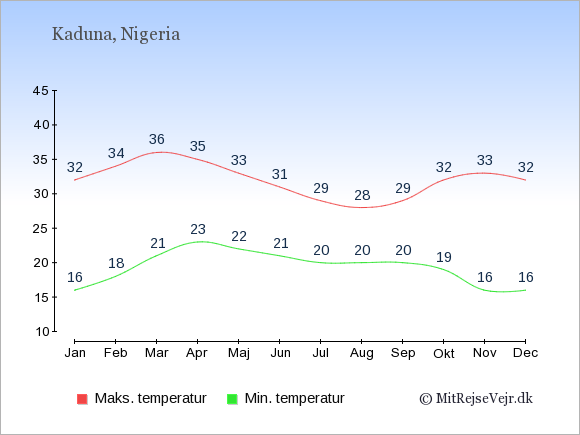 Gennemsnitlige temperaturer i Kaduna -nat og dag: Januar 16;32. Februar 18;34. Marts 21;36. April 23;35. Maj 22;33. Juni 21;31. Juli 20;29. August 20;28. September 20;29. Oktober 19;32. November 16;33. December 16;32.
