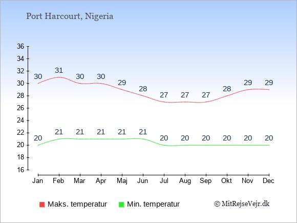 Gennemsnitlige temperaturer i Port Harcourt -nat og dag: Januar 20;30. Februar 21;31. Marts 21;30. April 21;30. Maj 21;29. Juni 21;28. Juli 20;27. August 20;27. September 20;27. Oktober 20;28. November 20;29. December 20;29.