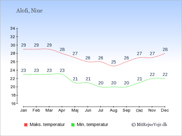 Gennemsnitlige temperaturer på Niue -nat og dag: Januar 23;29. Februar 23;29. Marts 23;29. April 23;28. Maj 21;27. Juni 21;26. Juli 20;26. August 20;25. September 20;26. Oktober 21;27. November 22;27. December 22;28.