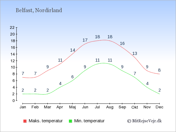 Gennemsnitlige temperaturer i Nordirland -nat og dag: Januar 2;7. Februar 2;7. Marts 2;9. April 4;11. Maj 6;14. Juni 9;17. Juli 11;18. August 11;18. September 9;16. Oktober 7;13. November 4;9. December 2;8.