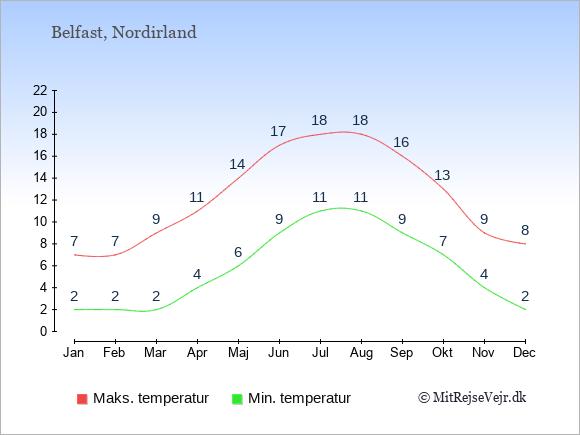 Temperaturer i Nordirland -dag og nat.