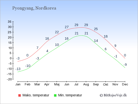 Gennemsnitlige temperaturer i Nordkorea -nat og dag: Januar -13;-3. Februar -10;0. Marts -3;7. April 4;16. Maj 10;22. Juni 16;27. Juli 21;29. August 21;29. September 14;25. Oktober 6;18. November -1;9. December -9;0.