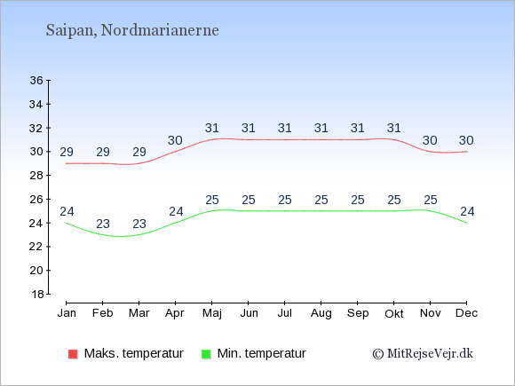 Gennemsnitlige temperaturer i Nordmarianerne -nat og dag: Januar 24,29. Februar 23,29. Marts 23,29. April 24,30. Maj 25,31. Juni 25,31. Juli 25,31. August 25,31. September 25,31. Oktober 25,31. November 25,30. December 24,30.