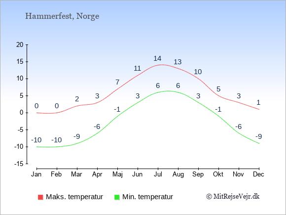 Gennemsnitlige temperaturer i Hammerfest -nat og dag: Januar -10;0. Februar -10;0. Marts -9;2. April -6;3. Maj -1;7. Juni 3;11. Juli 6;14. August 6;13. September 3;10. Oktober -1;5. November -6;3. December -9;1.