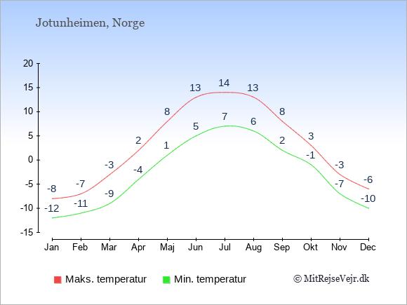 Gennemsnitlige temperaturer i Jotunheimen -nat og dag: Januar -12;-8. Februar -11;-7. Marts -9;-3. April -4;2. Maj 1;8. Juni 5;13. Juli 7;14. August 6;13. September 2;8. Oktober -1;3. November -7;-3. December -10;-6.