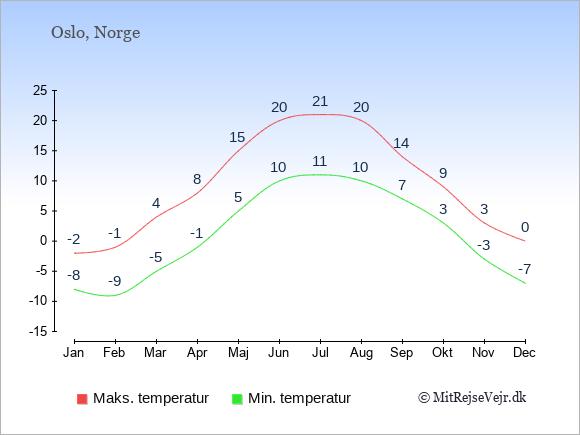 Gennemsnitlige temperaturer i Norge -nat og dag: Januar -8;-2. Februar -9;-1. Marts -5;4. April -1;8. Maj 5;15. Juni 10;20. Juli 11;21. August 10;20. September 7;14. Oktober 3;9. November -3;3. December -7;0.