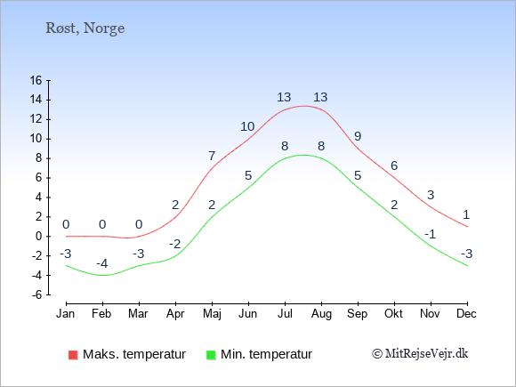 Gennemsnitlige temperaturer på Røst -nat og dag: Januar -3;0. Februar -4;0. Marts -3;0. April -2;2. Maj 2;7. Juni 5;10. Juli 8;13. August 8;13. September 5;9. Oktober 2;6. November -1;3. December -3;1.