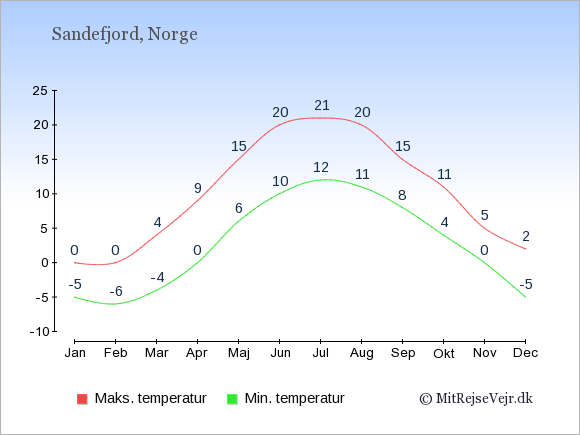 Gennemsnitlige temperaturer i Sandefjord -nat og dag: Januar -5;0. Februar -6;0. Marts -4;4. April 0;9. Maj 6;15. Juni 10;20. Juli 12;21. August 11;20. September 8;15. Oktober 4;11. November 0;5. December -5;2.