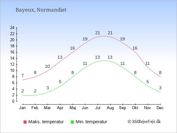 Gennemsnitlige temperaturer i Bayeux -nat og dag: Januar:2,7. Februar:2,8. Marts:3,10. April:5,13. Maj:8,16. Juni:11,19. Juli:13,21. August:13,21. September:11,19. Oktober:8,16. November:5,11. December:3,8.
