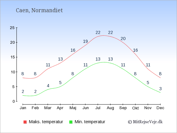 Gennemsnitlige temperaturer i Caen -nat og dag: Januar:2,8. Februar:2,8. Marts:4,11. April:5,13. Maj:8,16. Juni:11,19. Juli:13,22. August:13,22. September:11,20. Oktober:8,16. November:5,11. December:3,8.