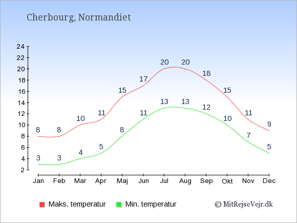 Gennemsnitlige temperaturer i Cherbourg -nat og dag: Januar:3,8. Februar:3,8. Marts:4,10. April:5,11. Maj:8,15. Juni:11,17. Juli:13,20. August:13,20. September:12,18. Oktober:10,15. November:7,11. December:5,9.