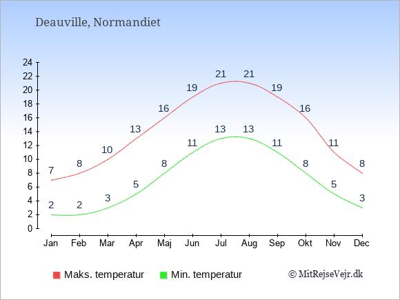 Gennemsnitlige temperaturer i Deauville -nat og dag: Januar:2,7. Februar:2,8. Marts:3,10. April:5,13. Maj:8,16. Juni:11,19. Juli:13,21. August:13,21. September:11,19. Oktober:8,16. November:5,11. December:3,8.
