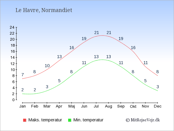 Gennemsnitlige temperaturer i Le Havre -nat og dag: Januar:2,7. Februar:2,8. Marts:3,10. April:5,13. Maj:8,16. Juni:11,19. Juli:13,21. August:13,21. September:11,19. Oktober:8,16. November:5,11. December:3,8.