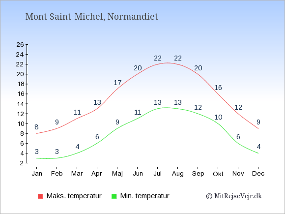Gennemsnitlige temperaturer i Mont Saint-Michel -nat og dag: Januar:3,8. Februar:3,9. Marts:4,11. April:6,13. Maj:9,17. Juni:11,20. Juli:13,22. August:13,22. September:12,20. Oktober:10,16. November:6,12. December:4,9.