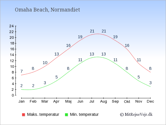 Gennemsnitlige temperaturer i Omaha Beach -nat og dag: Januar:2,7. Februar:2,8. Marts:3,10. April:5,13. Maj:8,16. Juni:11,19. Juli:13,21. August:13,21. September:11,19. Oktober:8,16. November:5,11. December:3,8.