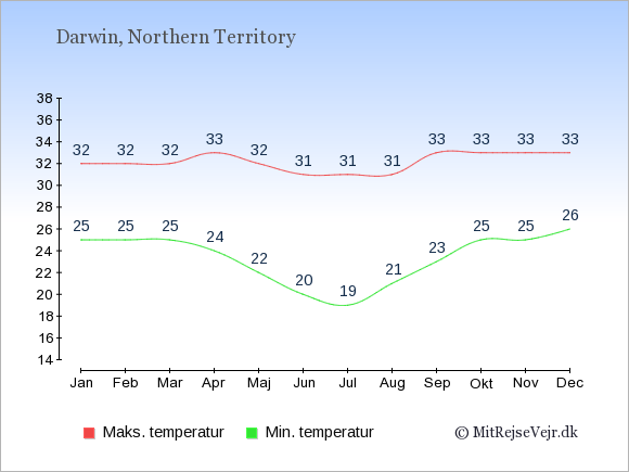 Gennemsnitlige temperaturer i Darwin -nat og dag: Januar:25,32. Februar:25,32. Marts:25,32. April:24,33. Maj:22,32. Juni:20,31. Juli:19,31. August:21,31. September:23,33. Oktober:25,33. November:25,33. December:26,33.