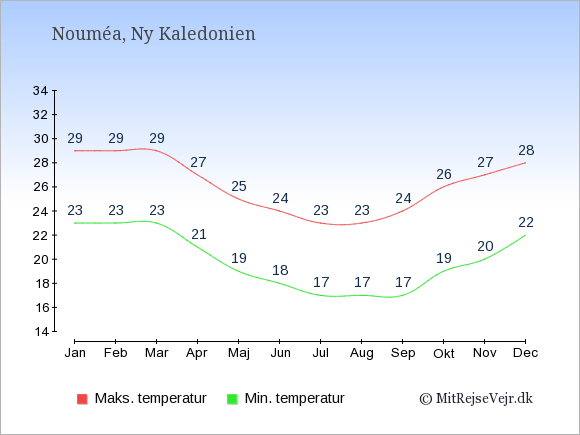 Gennemsnitlige temperaturer i Ny Kaledonien -nat og dag: Januar 23;29. Februar 23;29. Marts 23;29. April 21;27. Maj 19;25. Juni 18;24. Juli 17;23. August 17;23. September 17;24. Oktober 19;26. November 20;27. December 22;28.