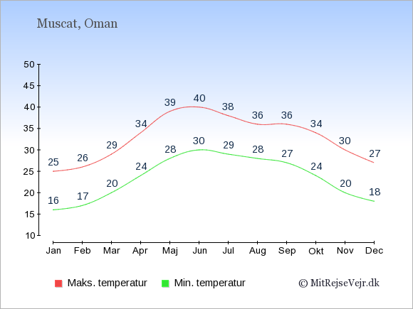 Gennemsnitlige temperaturer i Oman -nat og dag: Januar 16,25. Februar 17,26. Marts 20,29. April 24,34. Maj 28,39. Juni 30,40. Juli 29,38. August 28,36. September 27,36. Oktober 24,34. November 20,30. December 18,27.