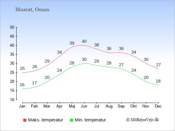 Gennemsnitlige temperaturer i Oman -nat og dag: Januar 16;25. Februar 17;26. Marts 20;29. April 24;34. Maj 28;39. Juni 30;40. Juli 29;38. August 28;36. September 27;36. Oktober 24;34. November 20;30. December 18;27.