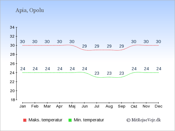 Gennemsnitlige temperaturer på Samoa -nat og dag: Januar 24;30. Februar 24;30. Marts 24;30. April 24;30. Maj 24;30. Juni 24;29. Juli 23;29. August 23;29. September 23;29. Oktober 24;30. November 24;30. December 24;30.