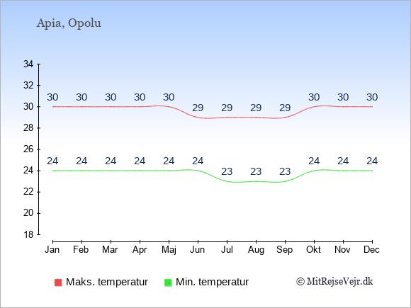 Gennemsnitlige temperaturer på Samoa -nat og dag: Januar 24;30. Februar 24;30. Marts 24;30. April 24;30. Maj 24;30. Juni 24;29. Juli 23;29. August 23;29. September 23;29. Oktober 24;30. November 24;30. December 24;30.