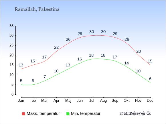 Temperaturer i Palæstina -dag og nat.
