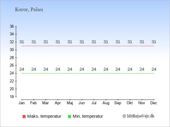 Gennemsnitlige temperaturer på Palau -nat og dag: Januar 24,31. Februar 24,31. Marts 24,31. April 24,31. Maj 24,31. Juni 24,31. Juli 24,31. August 24,31. September 24,31. Oktober 24,31. November 24,31. December 24,31.