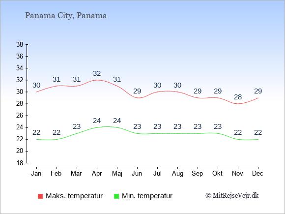 Temperaturer i Panama -dag og nat.