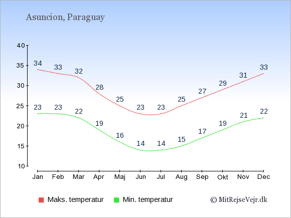 Gennemsnitlige temperaturer i Paraguay -nat og dag: Januar 23;34. Februar 23;33. Marts 22;32. April 19;28. Maj 16;25. Juni 14;23. Juli 14;23. August 15;25. September 17;27. Oktober 19;29. November 21;31. December 22;33.