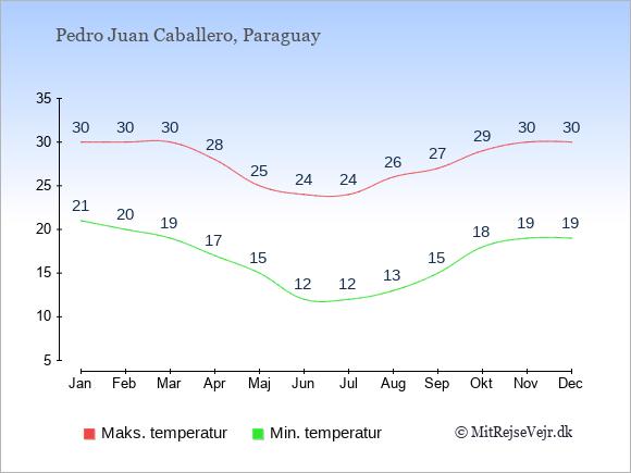 Gennemsnitlige temperaturer i Pedro Juan Caballero -nat og dag: Januar 21;30. Februar 20;30. Marts 19;30. April 17;28. Maj 15;25. Juni 12;24. Juli 12;24. August 13;26. September 15;27. Oktober 18;29. November 19;30. December 19;30.