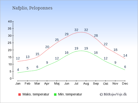 Gennemsnitlige temperaturer i Nafplio -nat og dag: Januar:4,12. Februar:5,13. Marts:6,15. April:9,20. Maj:12,25. Juni:16,29. Juli:19,32. August:19,32. September:16,28. Oktober:12,22. November:9,18. December:6,14.