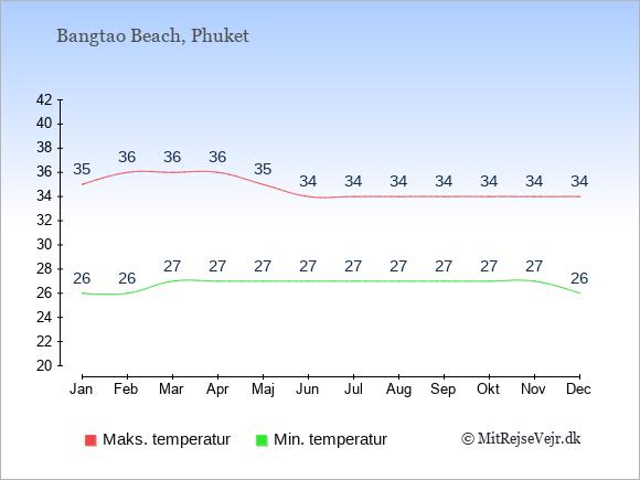 Gennemsnitlige temperaturer i Bangtao Beach -nat og dag: Januar:26,35. Februar:26,36. Marts:27,36. April:27,36. Maj:27,35. Juni:27,34. Juli:27,34. August:27,34. September:27,34. Oktober:27,34. November:27,34. December:26,34.
