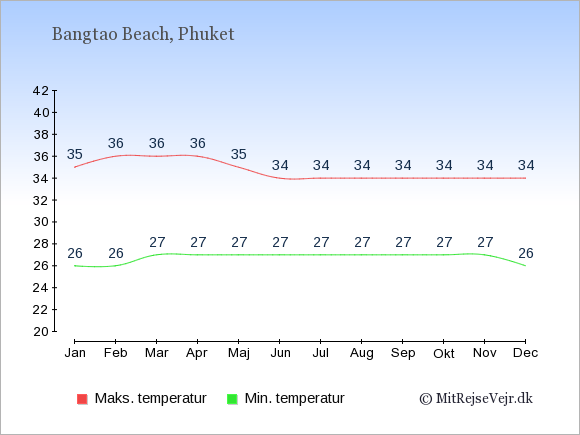 Gennemsnitlige temperaturer i Bangtao Beach -nat og dag: Januar 26;35. Februar 26;36. Marts 27;36. April 27;36. Maj 27;35. Juni 27;34. Juli 27;34. August 27;34. September 27;34. Oktober 27;34. November 27;34. December 26;34.
