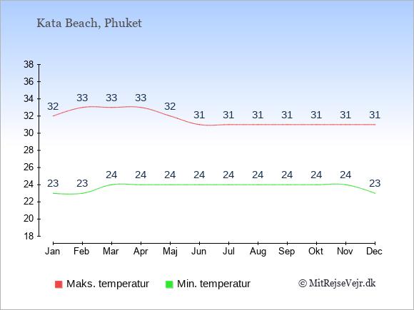 Gennemsnitlige temperaturer i Kata Beach -nat og dag: Januar 23;32. Februar 23;33. Marts 24;33. April 24;33. Maj 24;32. Juni 24;31. Juli 24;31. August 24;31. September 24;31. Oktober 24;31. November 24;31. December 23;31.