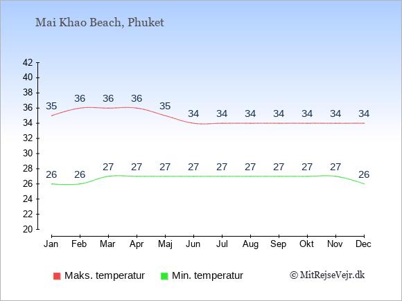 Gennemsnitlige temperaturer i Mai Khao Beach -nat og dag: Januar 26;35. Februar 26;36. Marts 27;36. April 27;36. Maj 27;35. Juni 27;34. Juli 27;34. August 27;34. September 27;34. Oktober 27;34. November 27;34. December 26;34.