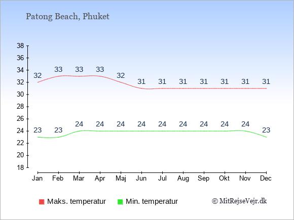 Gennemsnitlige temperaturer i Patong Beach -nat og dag: Januar:23,32. Februar:23,33. Marts:24,33. April:24,33. Maj:24,32. Juni:24,31. Juli:24,31. August:24,31. September:24,31. Oktober:24,31. November:24,31. December:23,31.