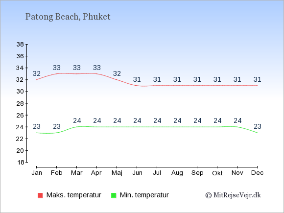 Gennemsnitlige temperaturer i Patong Beach -nat og dag: Januar 23;32. Februar 23;33. Marts 24;33. April 24;33. Maj 24;32. Juni 24;31. Juli 24;31. August 24;31. September 24;31. Oktober 24;31. November 24;31. December 23;31.
