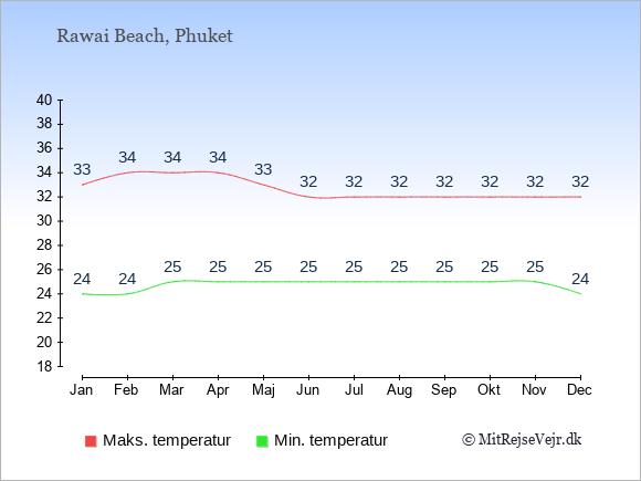 Gennemsnitlige temperaturer i Rawai Beach -nat og dag: Januar:24,33. Februar:24,34. Marts:25,34. April:25,34. Maj:25,33. Juni:25,32. Juli:25,32. August:25,32. September:25,32. Oktober:25,32. November:25,32. December:24,32.