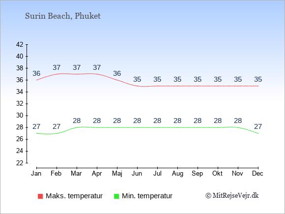 Gennemsnitlige temperaturer i Surin Beach -nat og dag: Januar:27,36. Februar:27,37. Marts:28,37. April:28,37. Maj:28,36. Juni:28,35. Juli:28,35. August:28,35. September:28,35. Oktober:28,35. November:28,35. December:27,35.