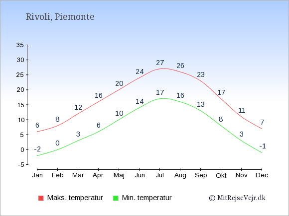 Gennemsnitlige temperaturer i Rivoli -nat og dag: Januar -2;6. Februar 0;8. Marts 3;12. April 6;16. Maj 10;20. Juni 14;24. Juli 17;27. August 16;26. September 13;23. Oktober 8;17. November 3;11. December -1;7.