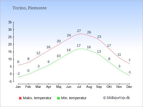Gennemsnitlige temperaturer i Torino -nat og dag: Januar -2;6. Februar 0;8. Marts 3;12. April 6;16. Maj 10;20. Juni 14;24. Juli 17;27. August 16;26. September 13;23. Oktober 8;17. November 3;11. December -1;7.